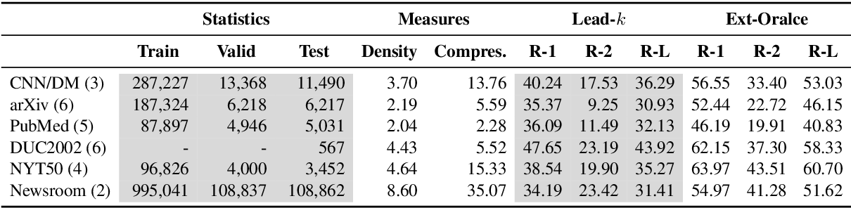 Figure 3 for A Closer Look at Data Bias in Neural Extractive Summarization Models