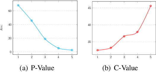 Figure 2 for A Closer Look at Data Bias in Neural Extractive Summarization Models