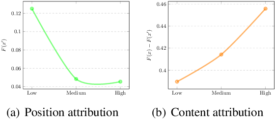 Figure 4 for A Closer Look at Data Bias in Neural Extractive Summarization Models