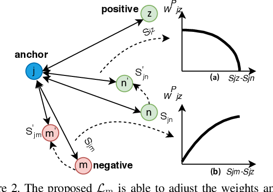 Figure 3 for Spatial-Scale Aligned Network for Fine-Grained Recognition