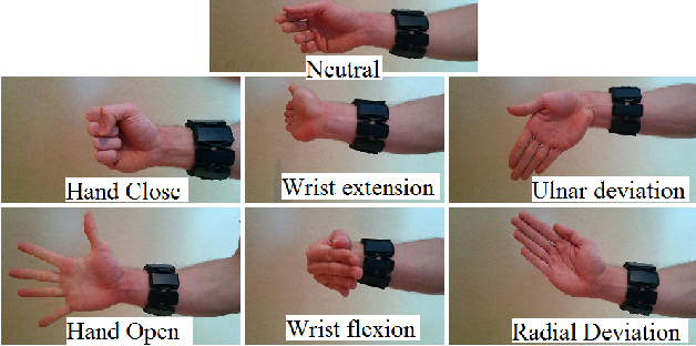 Figure 1 for Deep Learning for Electromyographic Hand Gesture Signal Classification Using Transfer Learning