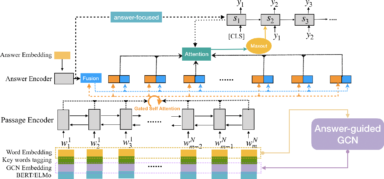 Figure 2 for EQG-RACE: Examination-Type Question Generation