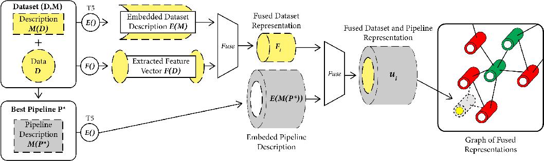 Figure 4 for Privileged Zero-Shot AutoML