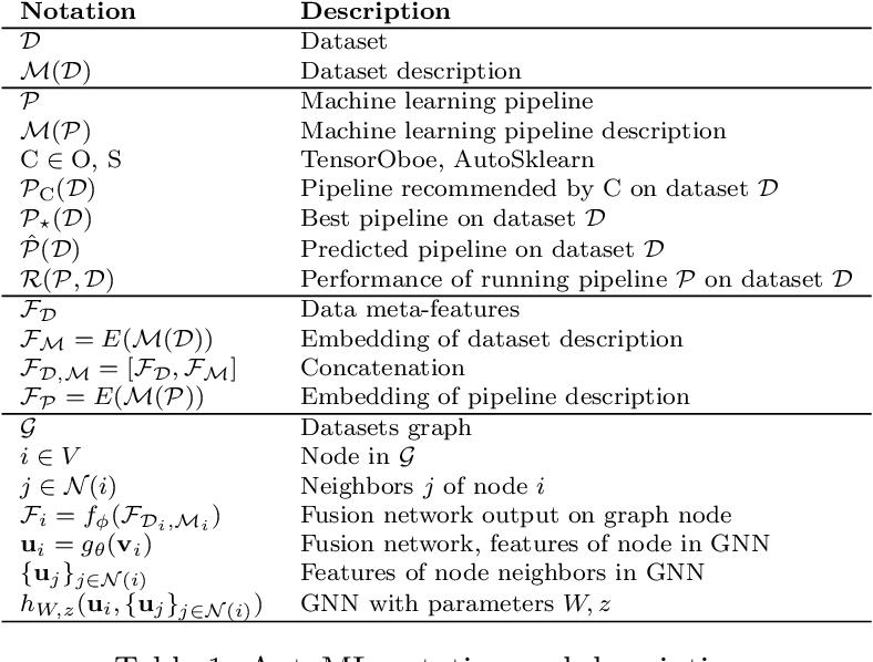 Figure 2 for Privileged Zero-Shot AutoML