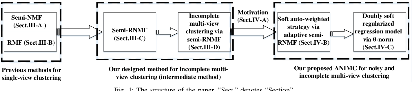 Figure 1 for ANIMC: A Soft Framework for Auto-weighted Noisy and Incomplete Multi-view Clustering