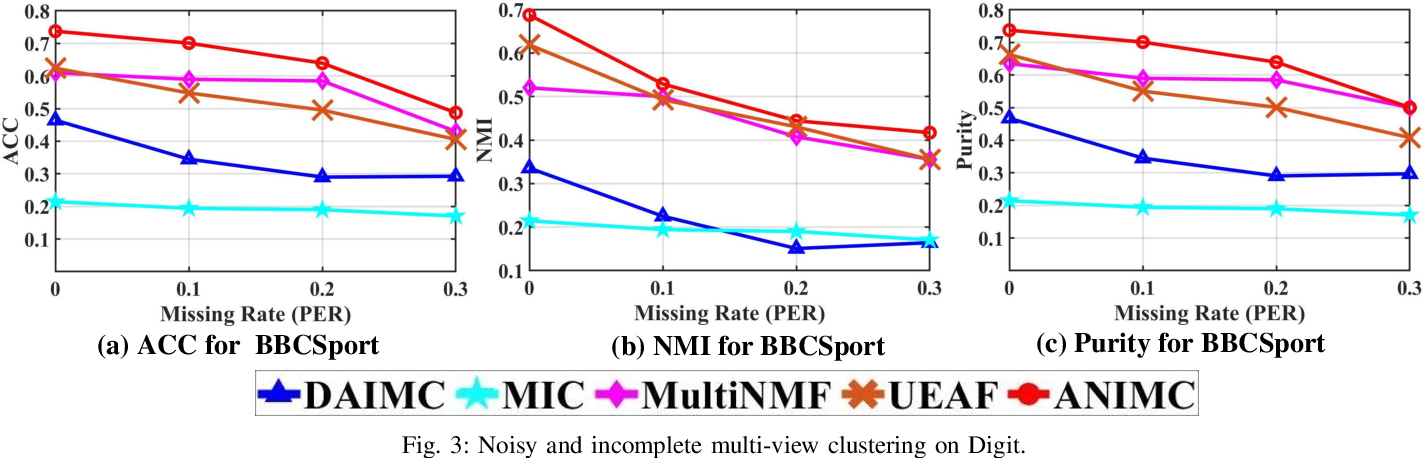 Figure 3 for ANIMC: A Soft Framework for Auto-weighted Noisy and Incomplete Multi-view Clustering
