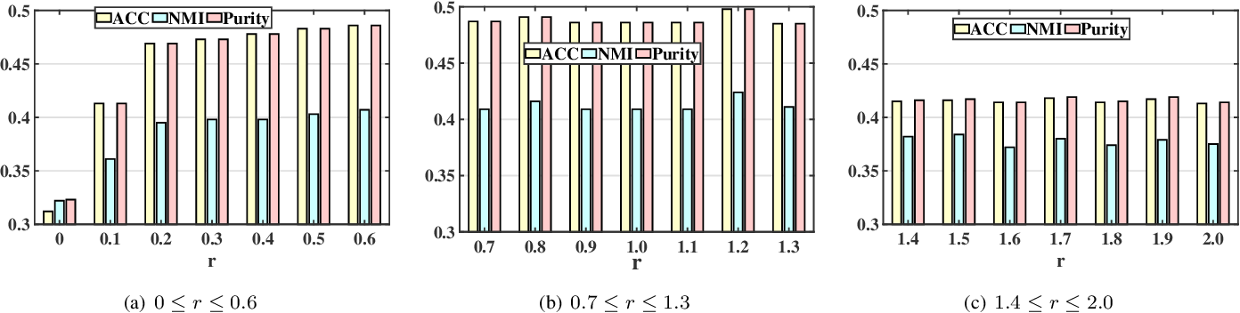 Figure 4 for ANIMC: A Soft Framework for Auto-weighted Noisy and Incomplete Multi-view Clustering