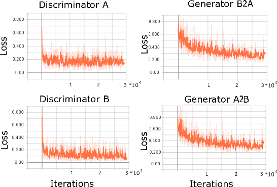 Figure 4 for Segmentation of Surgical Instruments for Minimally-Invasive Robot-Assisted Procedures Using Generative Deep Neural Networks