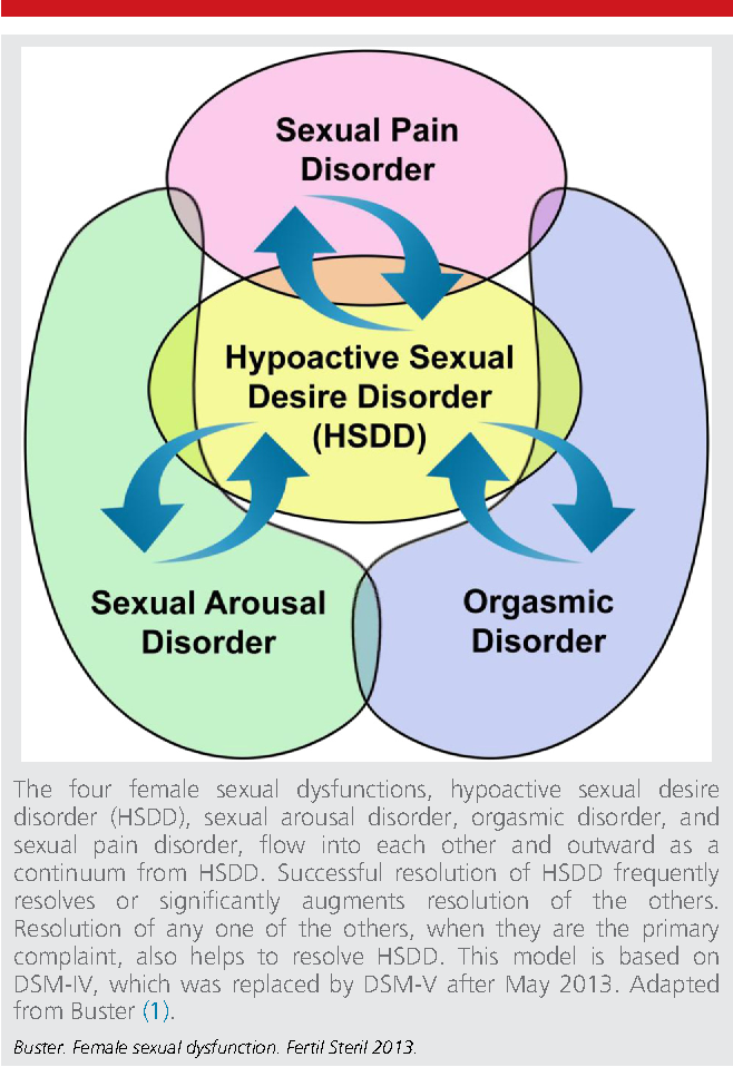 Hypo sexual dysfunction