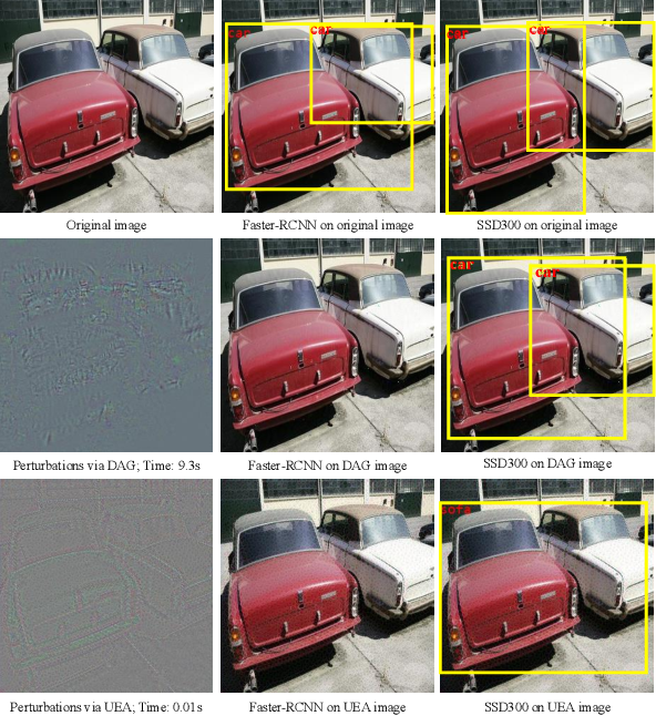 Figure 1 for Transferable Adversarial Attacks for Image and Video Object Detection