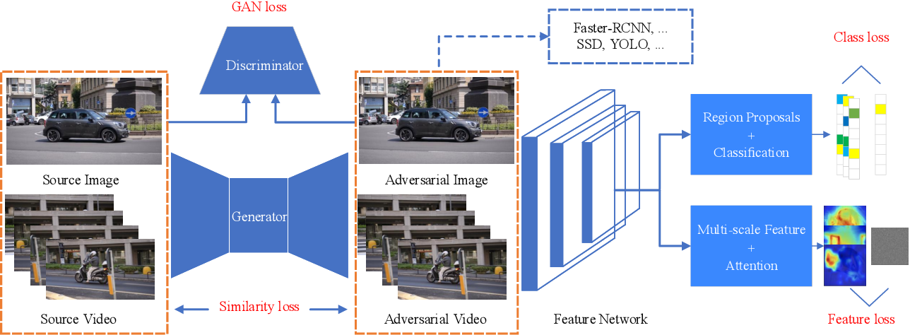 Figure 3 for Transferable Adversarial Attacks for Image and Video Object Detection