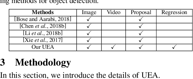 Figure 2 for Transferable Adversarial Attacks for Image and Video Object Detection