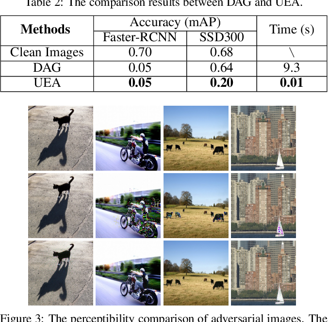 Figure 4 for Transferable Adversarial Attacks for Image and Video Object Detection