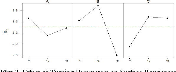 Fig: 3. Effect of Turning Parameters on Surface Roughness