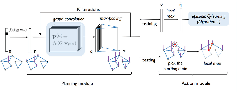 Figure 1 for Generalized Value Iteration Networks: Life Beyond Lattices