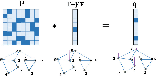 Figure 3 for Generalized Value Iteration Networks: Life Beyond Lattices