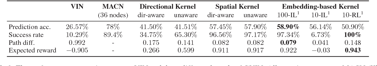 Figure 4 for Generalized Value Iteration Networks: Life Beyond Lattices