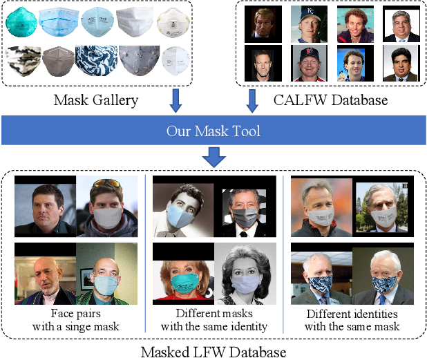 Figure 1 for MLFW: A Database for Face Recognition on Masked Faces