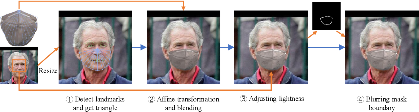 Figure 3 for MLFW: A Database for Face Recognition on Masked Faces
