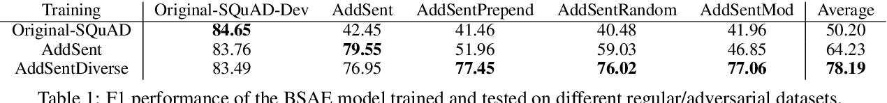 Figure 2 for Robust Machine Comprehension Models via Adversarial Training