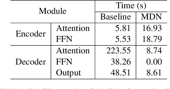 Figure 1 for Bag of Tricks for Optimizing Transformer Efficiency