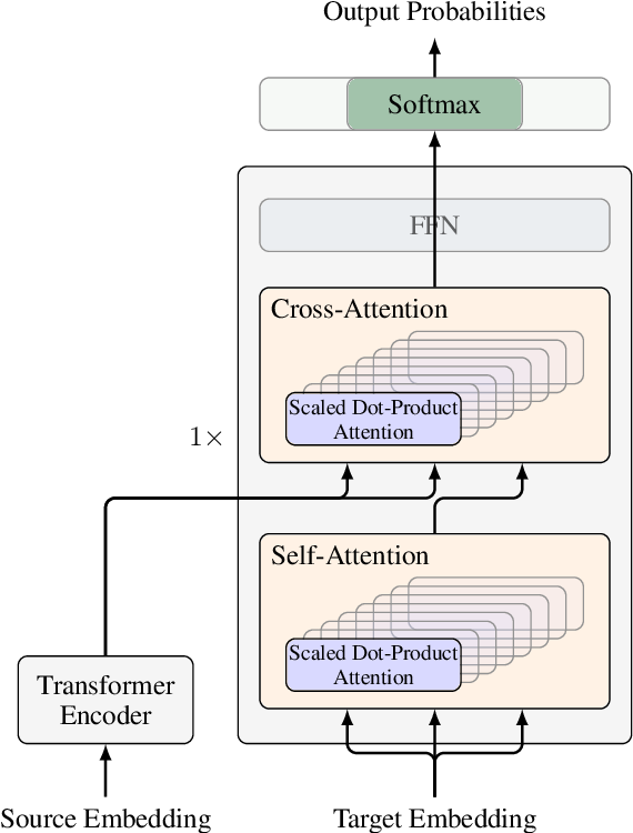 Figure 3 for Bag of Tricks for Optimizing Transformer Efficiency