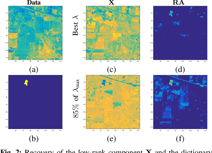 Figure 2 for Target-based Hyperspectral Demixing via Generalized Robust PCA