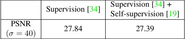Figure 1 for Self-Supervised Fast Adaptation for Denoising via Meta-Learning