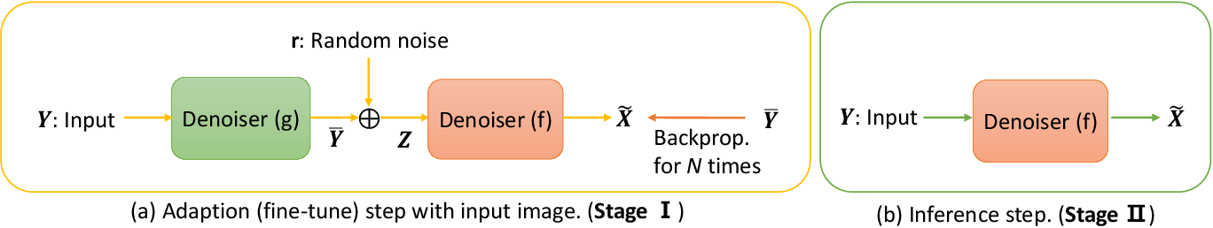Figure 2 for Self-Supervised Fast Adaptation for Denoising via Meta-Learning