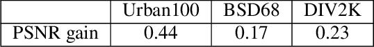 Figure 4 for Self-Supervised Fast Adaptation for Denoising via Meta-Learning
