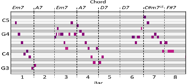 Figure 1 for The Jazz Transformer on the Front Line: Exploring the Shortcomings of AI-composed Music through Quantitative Measures