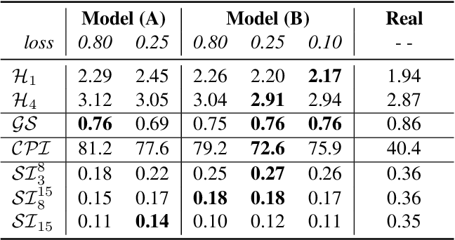 Figure 4 for The Jazz Transformer on the Front Line: Exploring the Shortcomings of AI-composed Music through Quantitative Measures