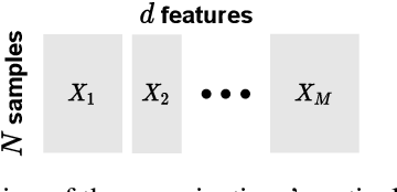 Figure 3 for Gradient Assisted Learning