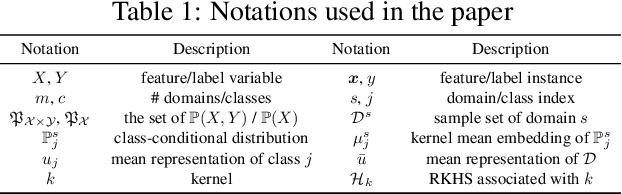 Figure 2 for Domain Generalization via Multidomain Discriminant Analysis