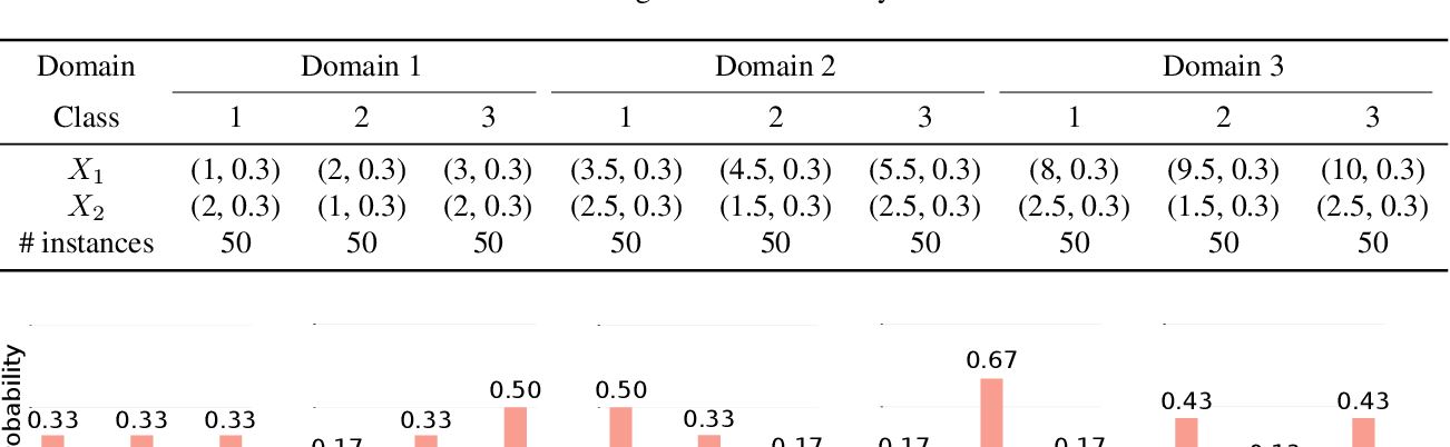 Figure 3 for Domain Generalization via Multidomain Discriminant Analysis