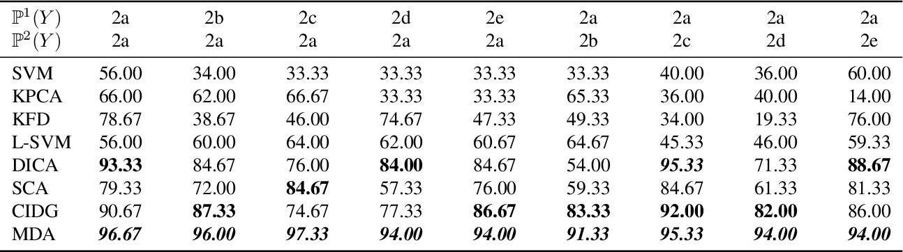 Figure 4 for Domain Generalization via Multidomain Discriminant Analysis