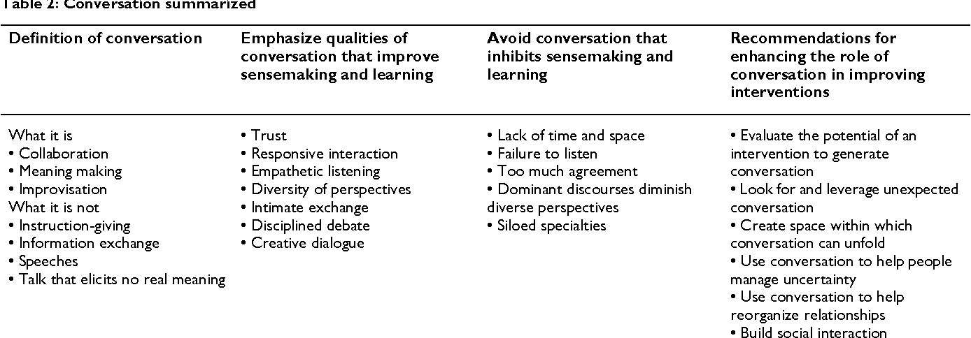 The Role Of Conversation In Health Care Interventions Enabling