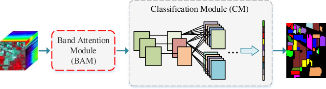 Figure 1 for Band Attention Convolutional Networks For Hyperspectral Image Classification
