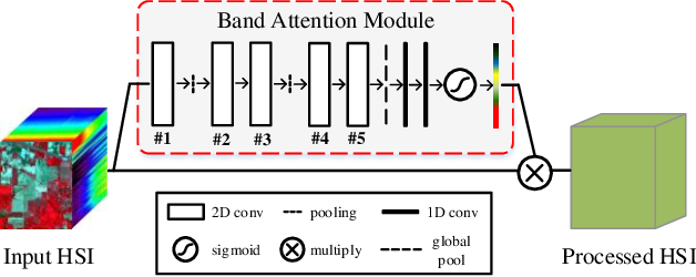 Figure 2 for Band Attention Convolutional Networks For Hyperspectral Image Classification