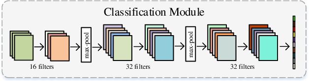 Figure 3 for Band Attention Convolutional Networks For Hyperspectral Image Classification