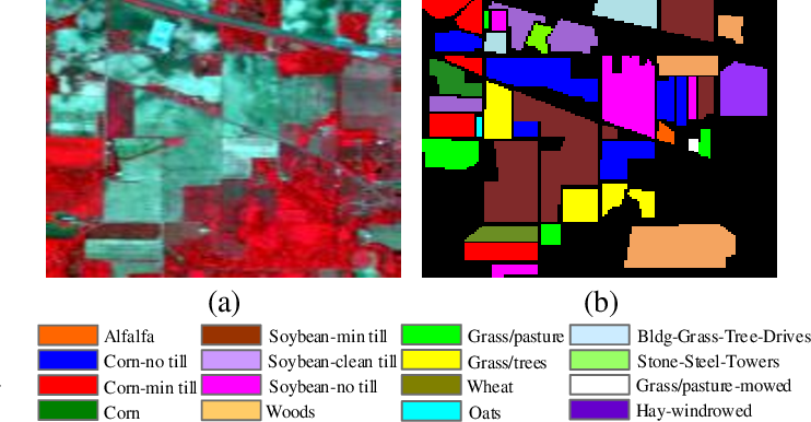 Figure 4 for Band Attention Convolutional Networks For Hyperspectral Image Classification
