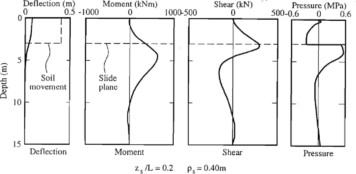PDF] Comparison of design/analysis methods for pile