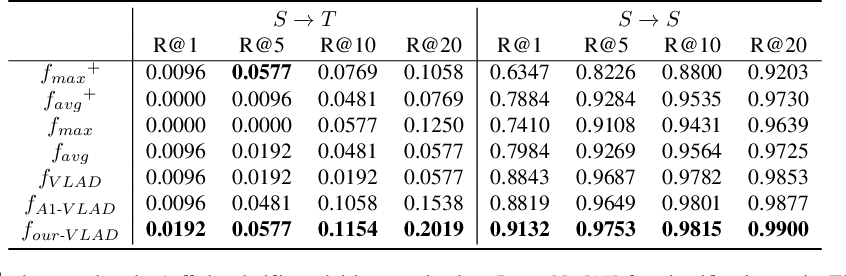 Figure 4 for Attention-Aware Age-Agnostic Visual Place Recognition