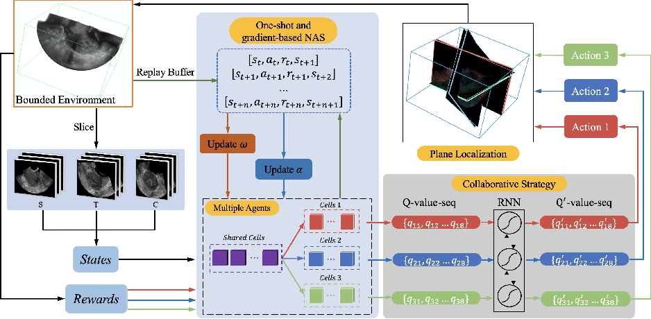 Figure 3 for Searching Collaborative Agents for Multi-plane Localization in 3D Ultrasound
