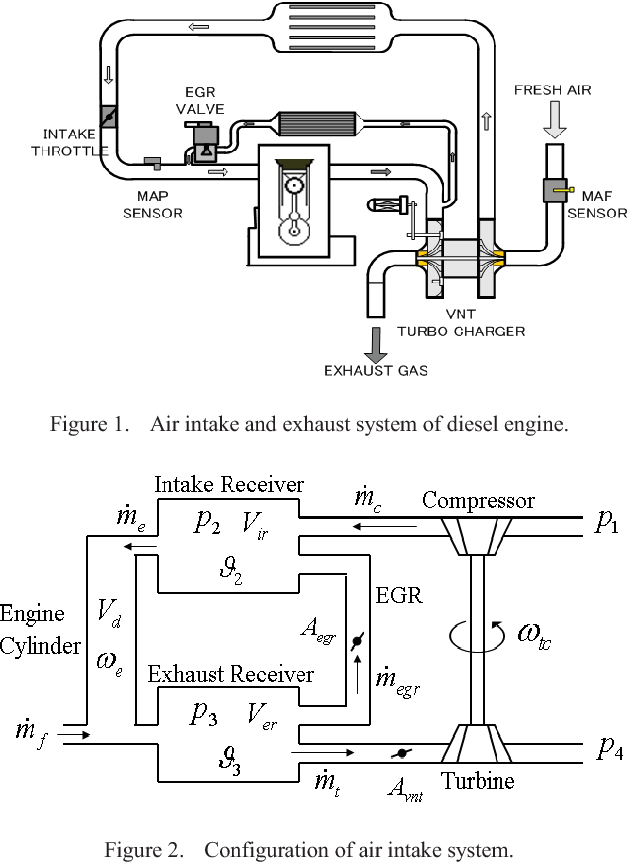 Figure 1 From Transient Control Of Air Intake System In Diesel Engines