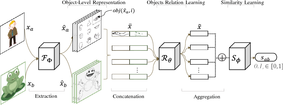 Figure 3 for Object-Level Representation Learning for Few-Shot Image Classification