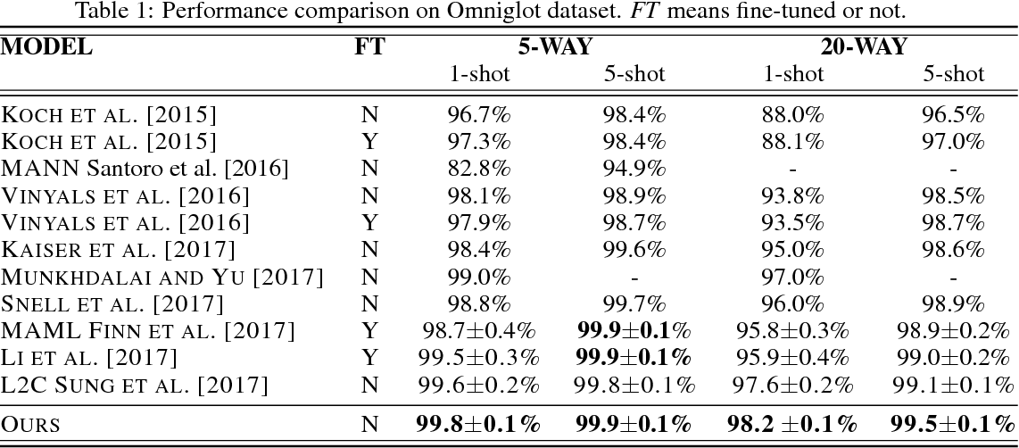 Figure 2 for Object-Level Representation Learning for Few-Shot Image Classification