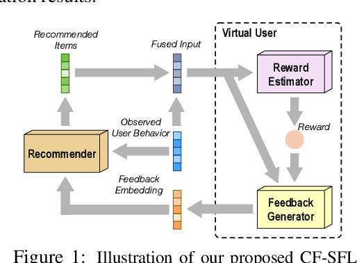 Figure 1 for Collaborative Filtering with A Synthetic Feedback Loop