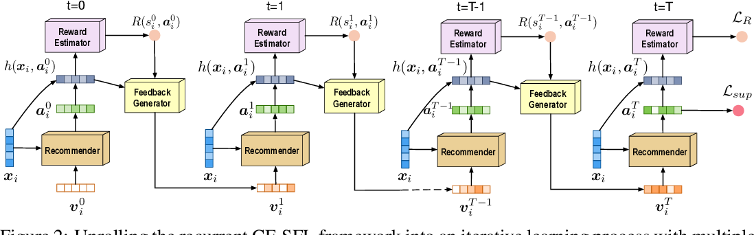 Figure 3 for Collaborative Filtering with A Synthetic Feedback Loop
