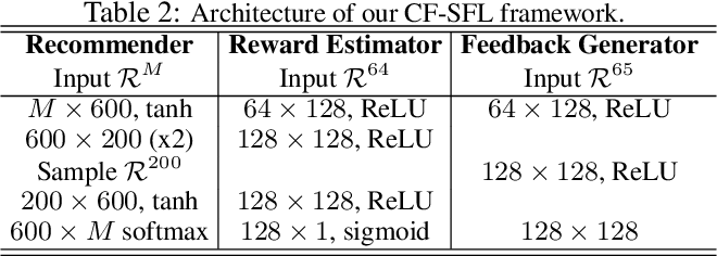Figure 4 for Collaborative Filtering with A Synthetic Feedback Loop
